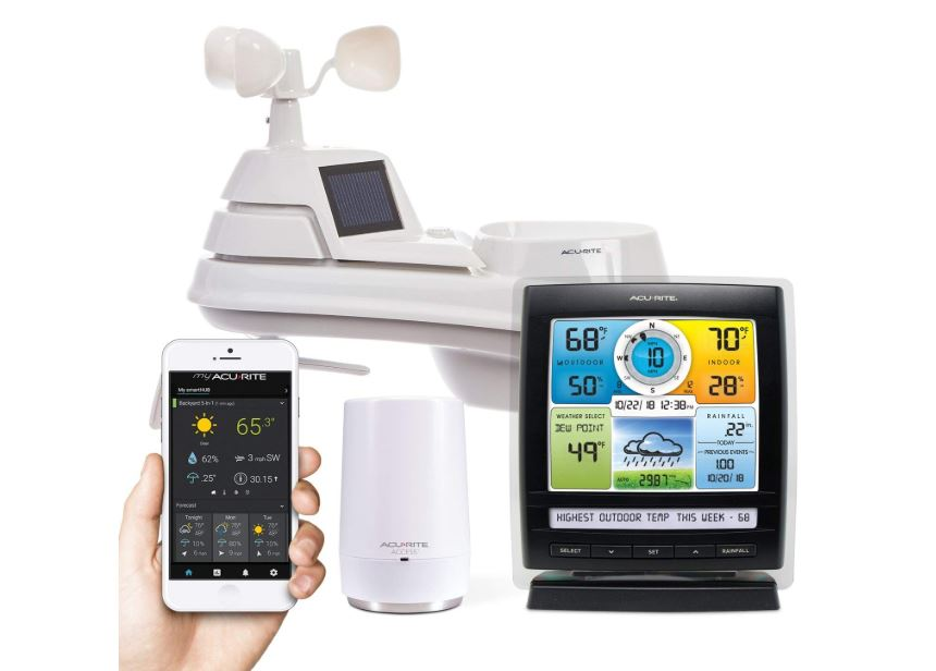 weather station internet